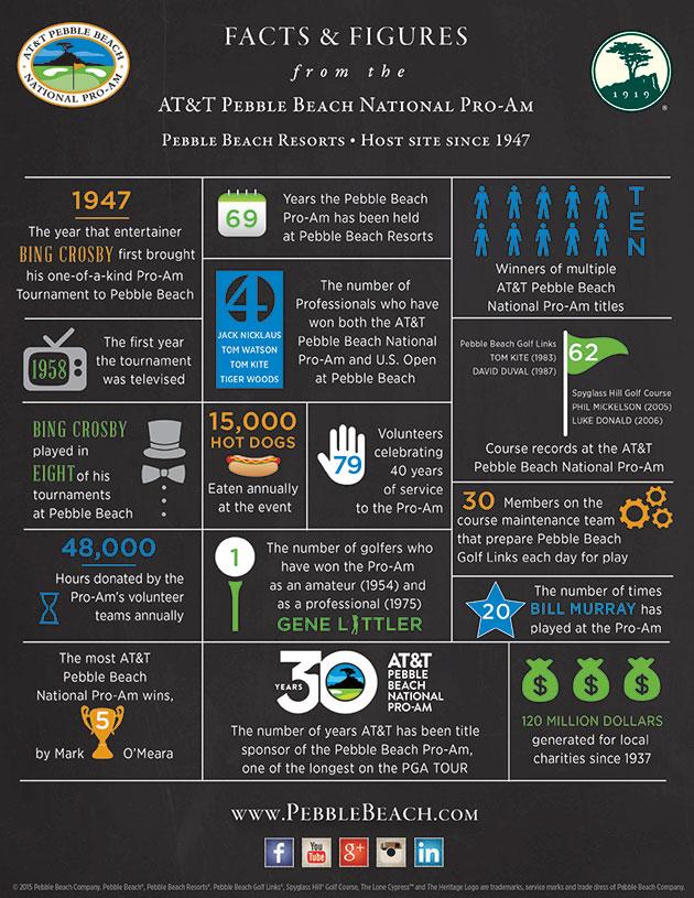 2015 Pro-Am Infographic